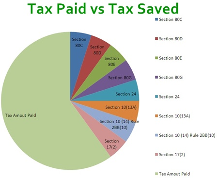 Options of Saving Income Tax